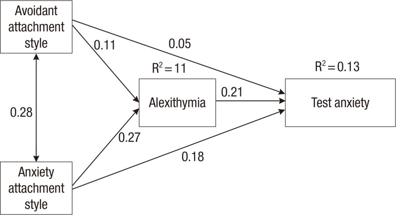 The Intervening Role of Alexithymia in the Relationship