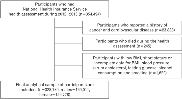 Correlation of Cardiovascular Risk Factors with Central